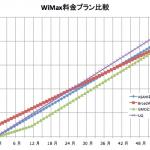 wimax-compare1